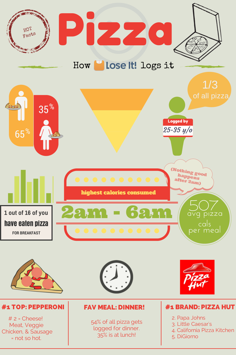 fishbone diagram pizza hut 2018/8/1 select any real / fiditious organization i select pizza hut organization how will you improve operational processes in an organization i reduce find study resources main menu by school by subject by book literature study guides infographics get instant.