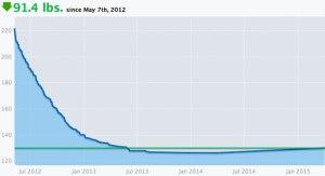 Regina's Weight Graph