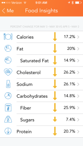 INSIGHTS: My nutrition insights help me see how I'm doing on meeting my nutrient goals compared with last week.